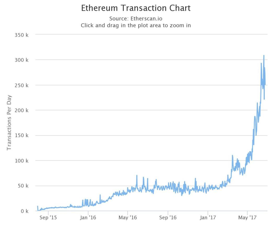 bitcoin-and-ethereum-follow-metcalfes-law-of-network-effects-new-study-says